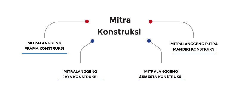 Mitra Konstruksi Gambar Struktur Organisasi